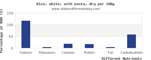 chart to show highest sodium in white rice per 100g